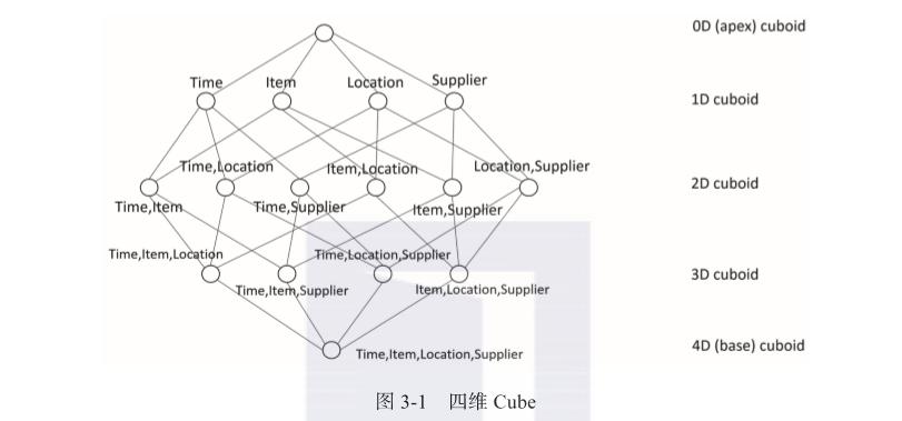 带你读《Apache Kylin权威指南》之三:Cube优化