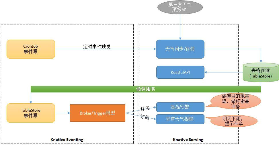 Knative 实战:基于 Knative Serverless 技术实现天气服务