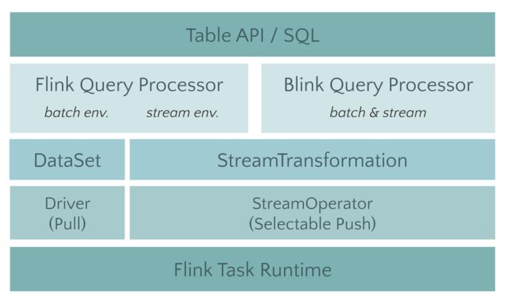 Flink Batch SQL 1.10 实践