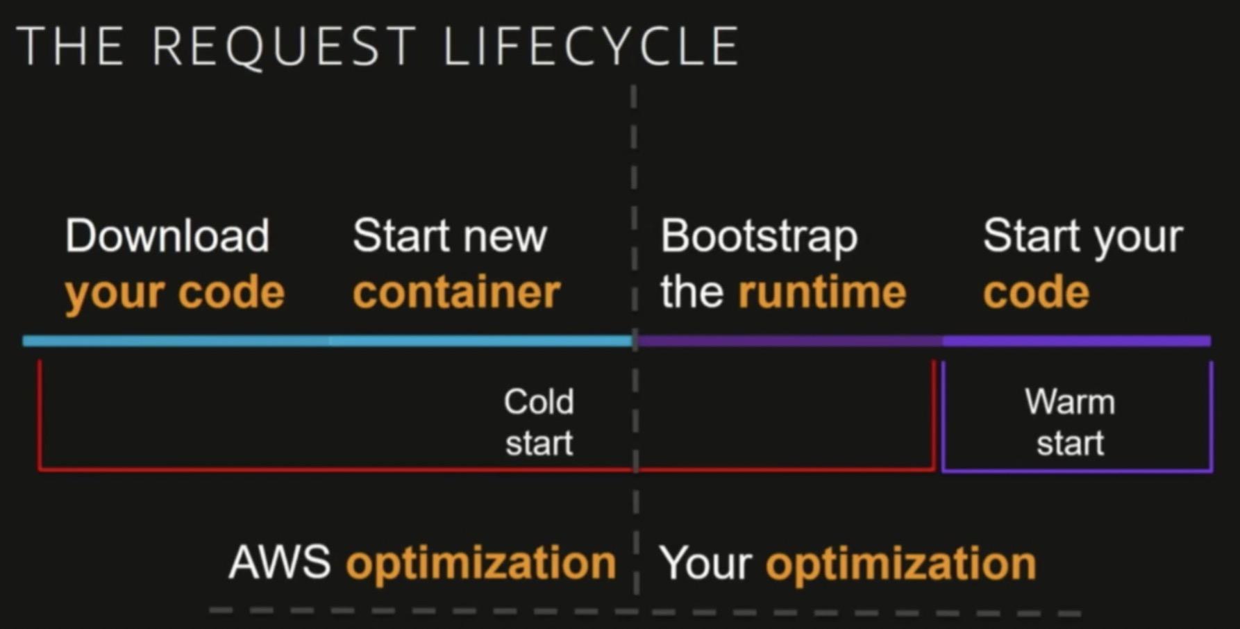 Serverless掀起新的前端技术变革