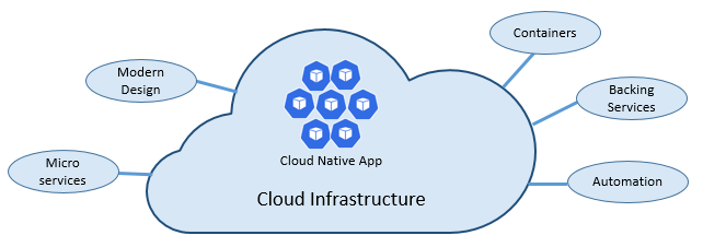 Cloud-native foundational pillars