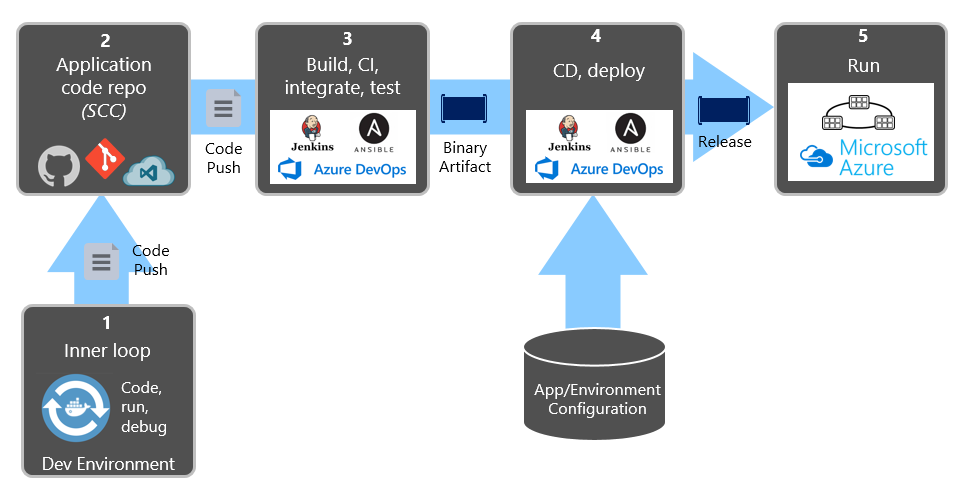 Deployment steps in a CI/CD Pipeline