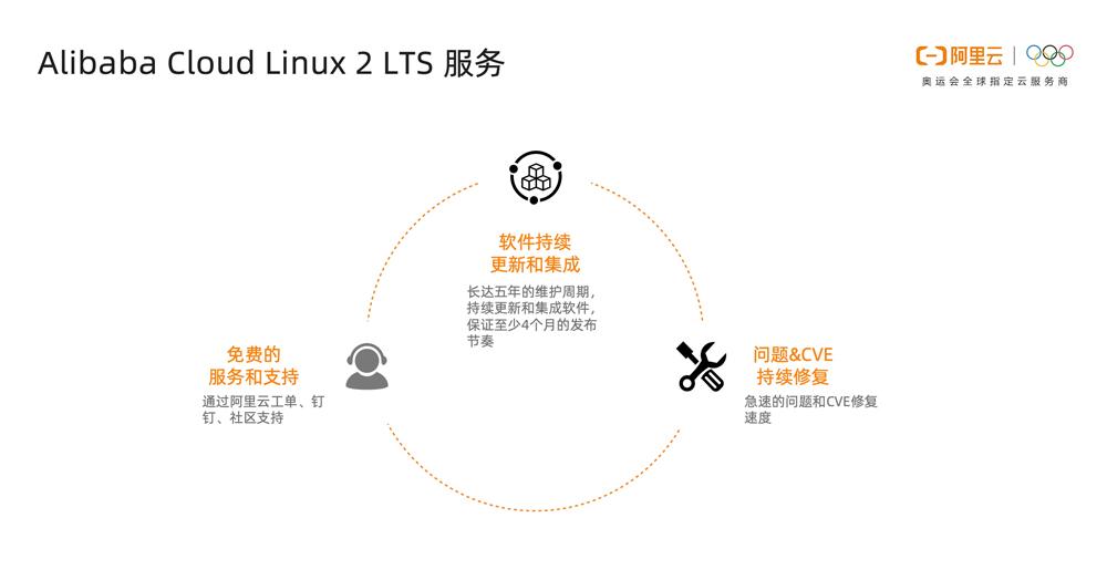 Alibaba Cloud Linux 2 LTS 正式发布,提供更高性能和更多保障!-阿里云开发者社区