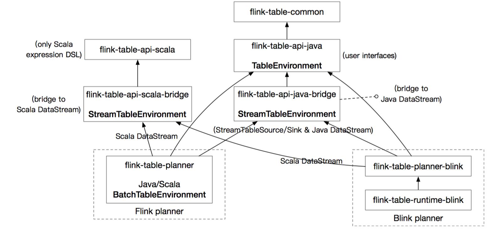 Apache Flink 进阶(十二):深度探索 Flink SQL
