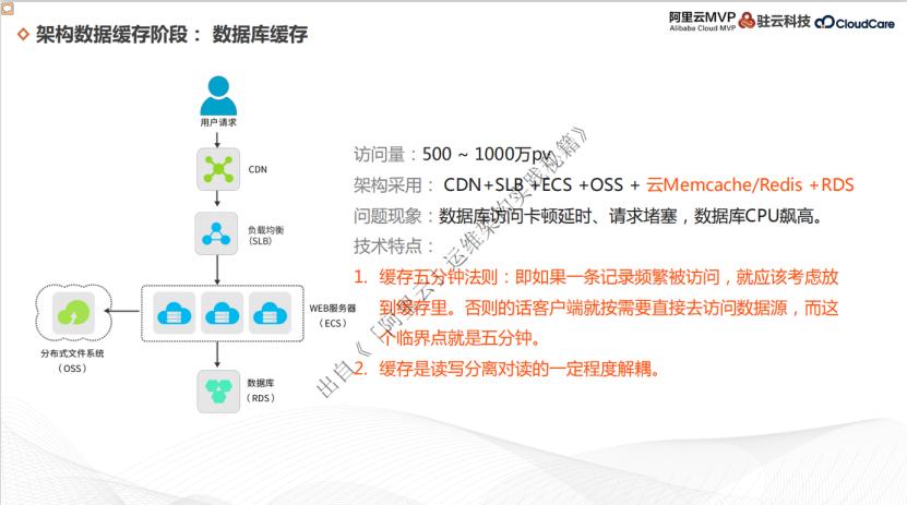 架构数据缓存阶段和两个维度拓展阶段
