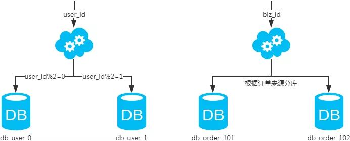 MySQL:互联网公司常用分库分表方案汇总